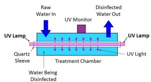 UV Neotech Diagram