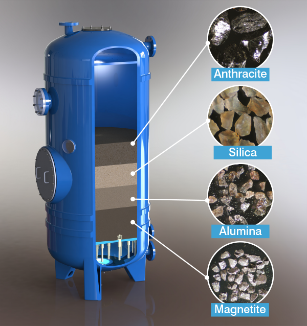 Media Filtration Systems - Bluewater Bio